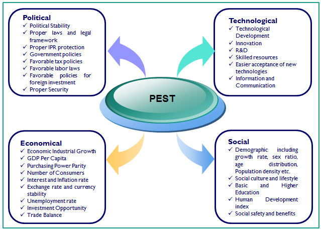 Smartphone market trends with pest analysis in korea